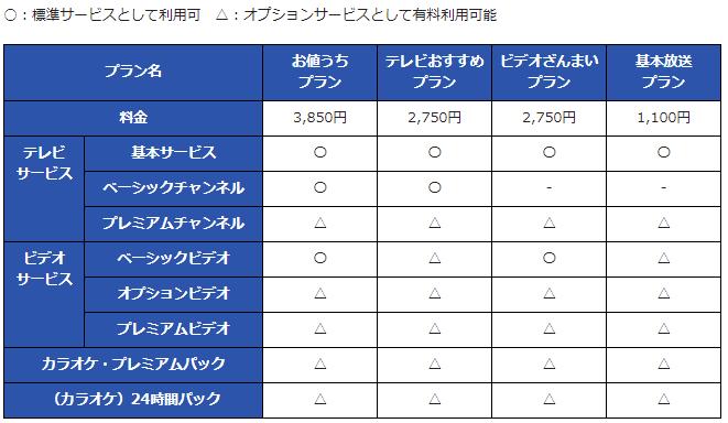 ひかりTV for NURO プラン別料金表