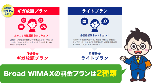Broad WiMAXの料金