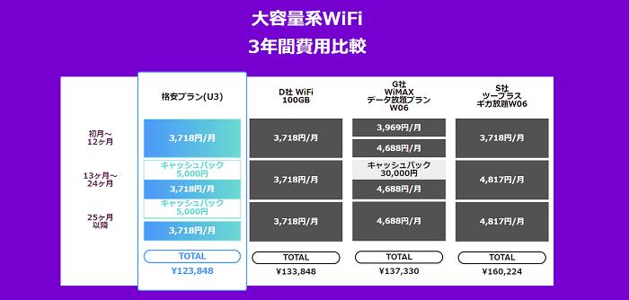 Mugen WiFi 3年間料金 他社比較