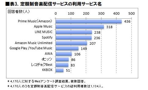 音楽配信サービス 人気