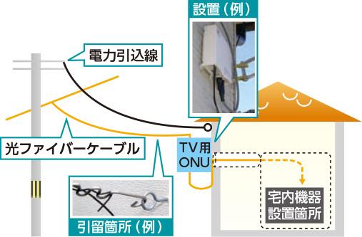 eo光の工事内容について解説
