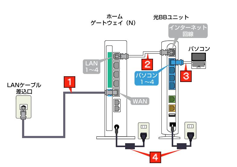 ソフトバンク光 接続