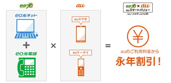 auスマートバリュー解約で携帯料金が高くなる