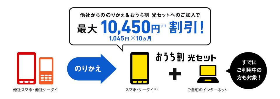 ソフトバンク光 スマホ違約金キャンペーン